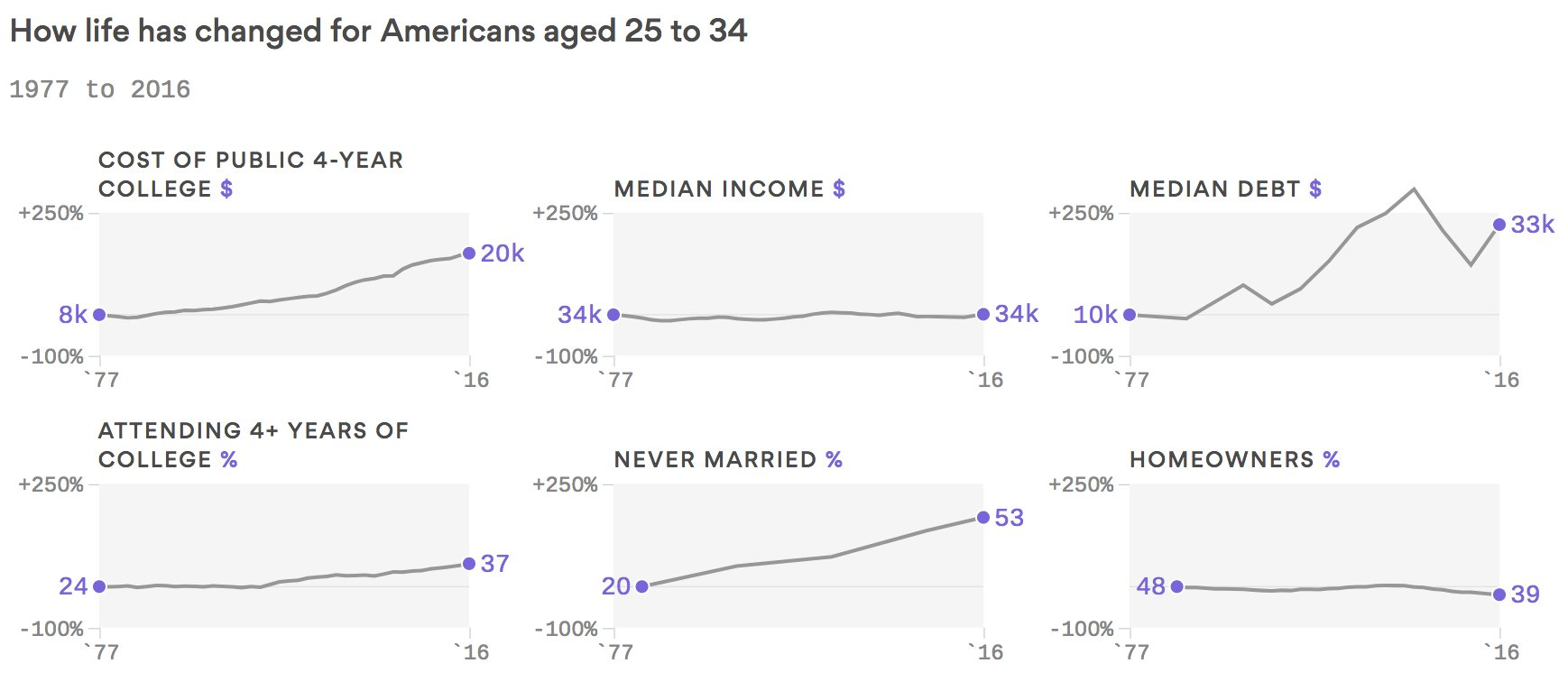 How life has changed for Americans aged 25 to 34