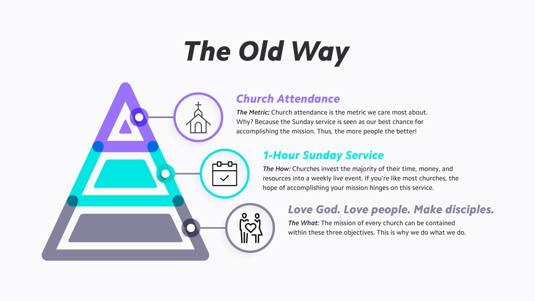 The Old Way Of Measuring Church Growth